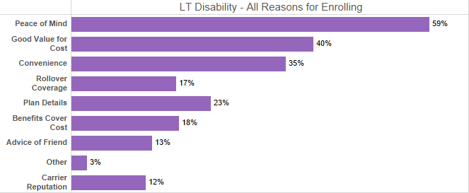 LTD All Reasons Enroll