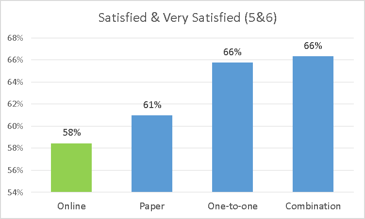 Satisfaction by Enrollment Method